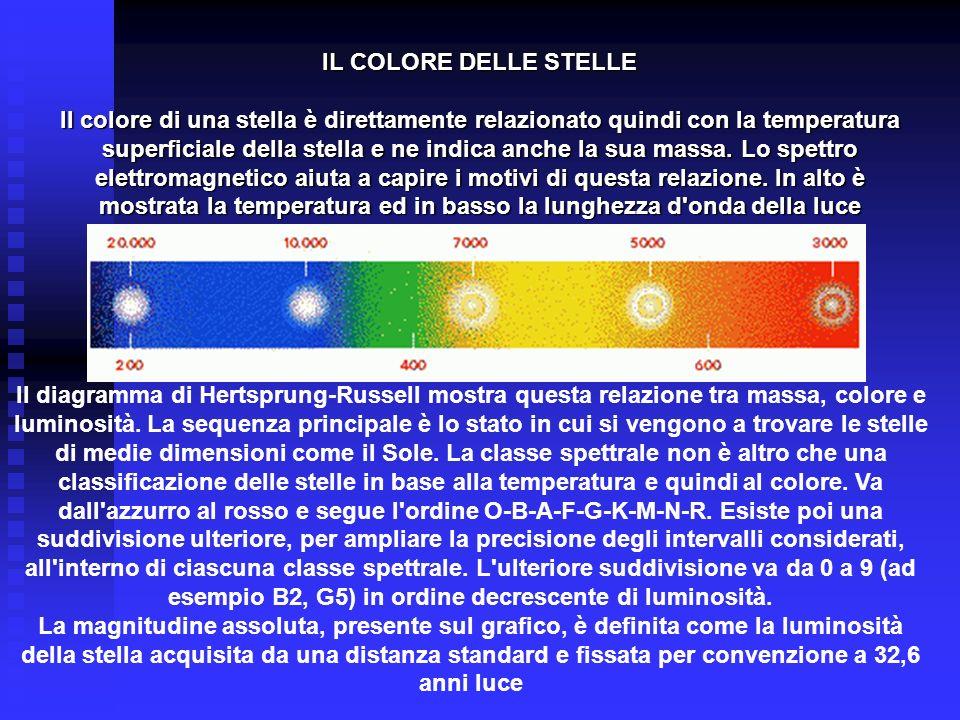 IL COLORE DELLE STELLE Il colore di una stella è direttamente relazionato quindi con la temperatura superficiale della stella e ne indica anche la sua
