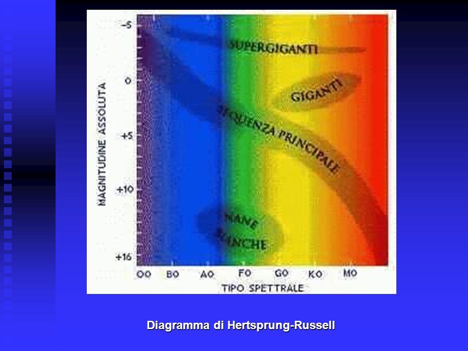 Diagramma di Hertsprung-Russell