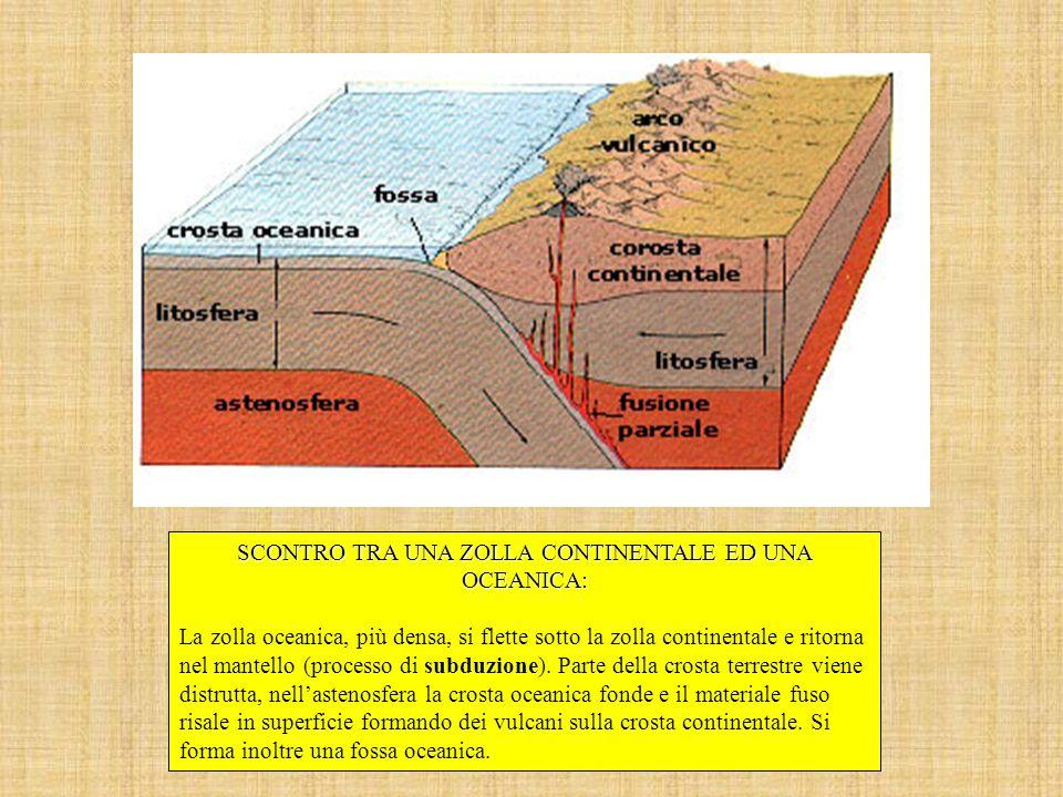SCONTRO TRA UNA ZOLLA CONTINENTALE ED UNA OCEANICA: La zolla oceanica, più densa, si flette sotto la zolla continentale e ritorna nel mantello (proces