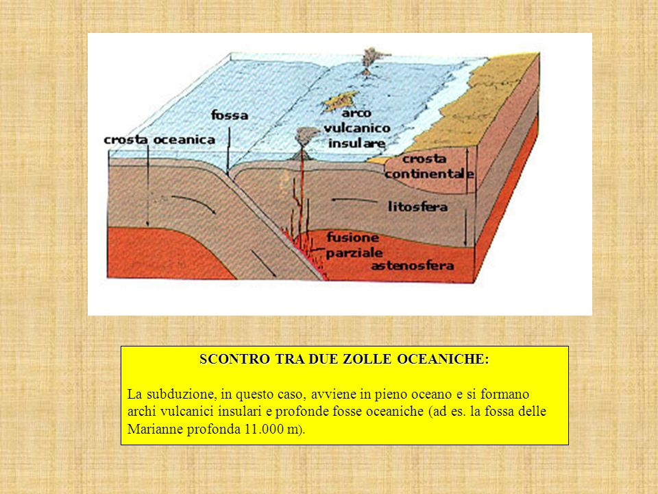 SCONTRO TRA DUE ZOLLE OCEANICHE: La subduzione, in questo caso, avviene in pieno oceano e si formano archi vulcanici insulari e profonde fosse oceanic