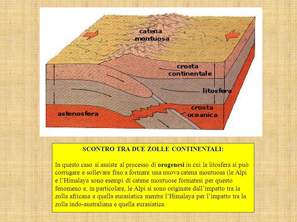 SCONTRO TRA DUE ZOLLE CONTINENTALI: In questo caso si assiste al processo di orogenesi in cui la litosfera si può corrugare e sollevare fino a formare