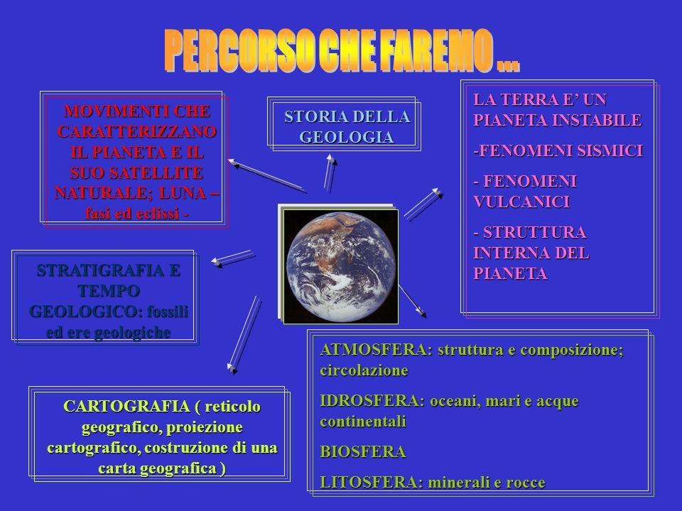 MOVIMENTI CHE CARATTERIZZANO IL PIANETA E IL SUO SATELLITE NATURALE; LUNA – fasi ed eclissi - STORIA DELLA GEOLOGIA CARTOGRAFIA ( reticolo geografico,