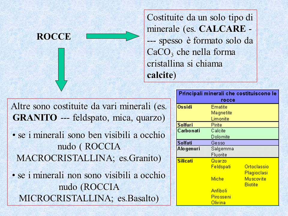 ROCCE Costituite da un solo tipo di minerale (es. CALCARE - --- spesso è formato solo da CaCO 3 che nella forma cristallina si chiama calcite) Altre s