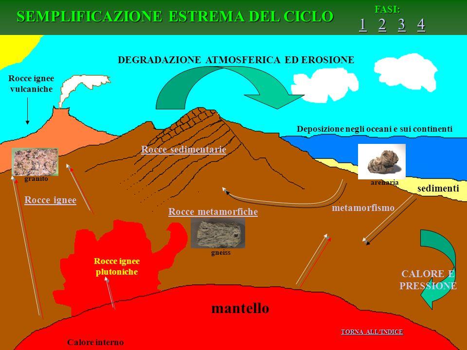 SEMPLIFICAZIONE ESTREMA DEL CICLO FASI: 1111 2222 3333 4444 DEGRADAZIONE ATMOSFERICA ED EROSIONE Rocce ignee vulcaniche sedimenti Deposizione negli oc