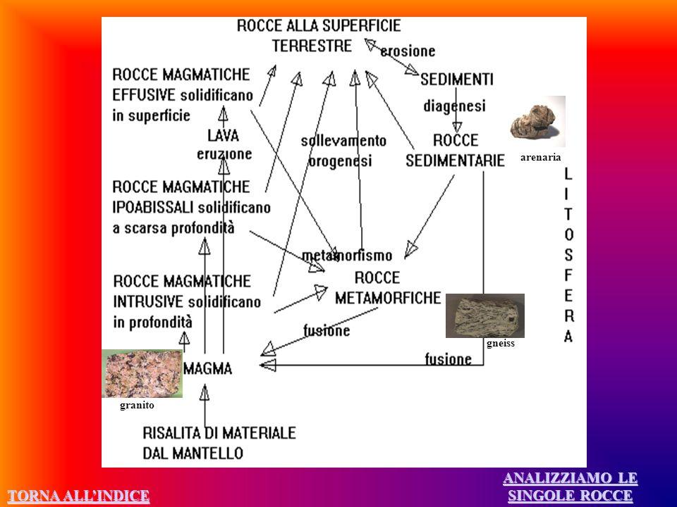 ANALIZZIAMO LE SINGOLE ROCCE ANALIZZIAMO LE SINGOLE ROCCE granito gneiss arenaria TORNA ALLINDICE TORNA ALLINDICE