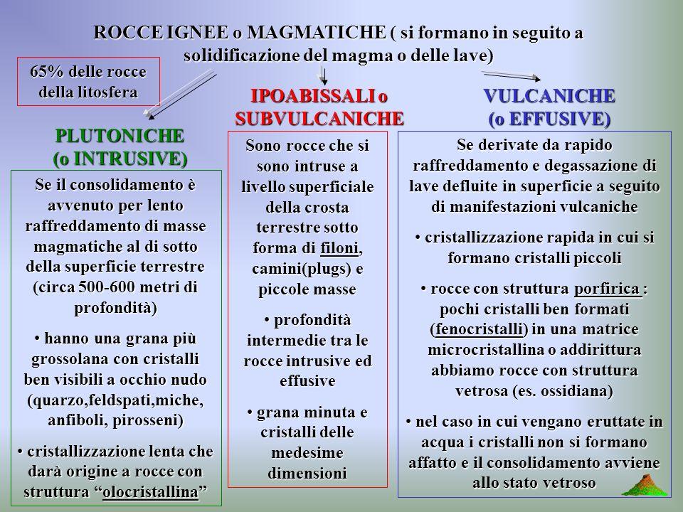 ROCCE IGNEE o MAGMATICHE ( si formano in seguito a solidificazione del magma o delle lave) 65% delle rocce della litosfera PLUTONICHE (o INTRUSIVE) IP