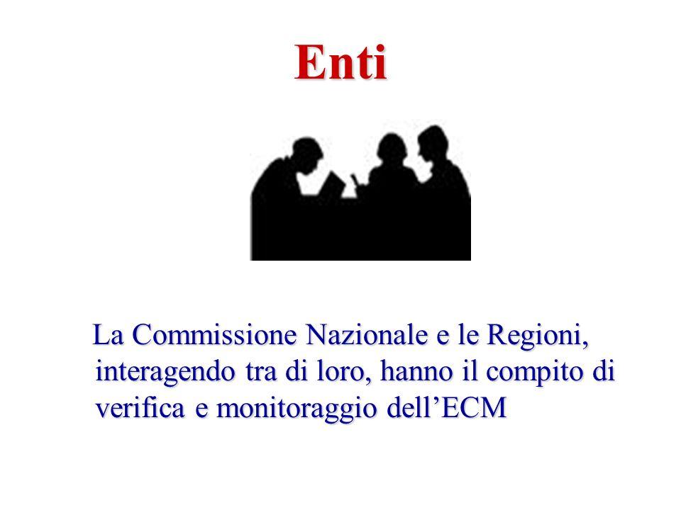 La Commissione Nazionale e le Regioni, interagendo tra di loro, hanno il compito di verifica e monitoraggio dellECM La Commissione Nazionale e le Regioni, interagendo tra di loro, hanno il compito di verifica e monitoraggio dellECM Enti