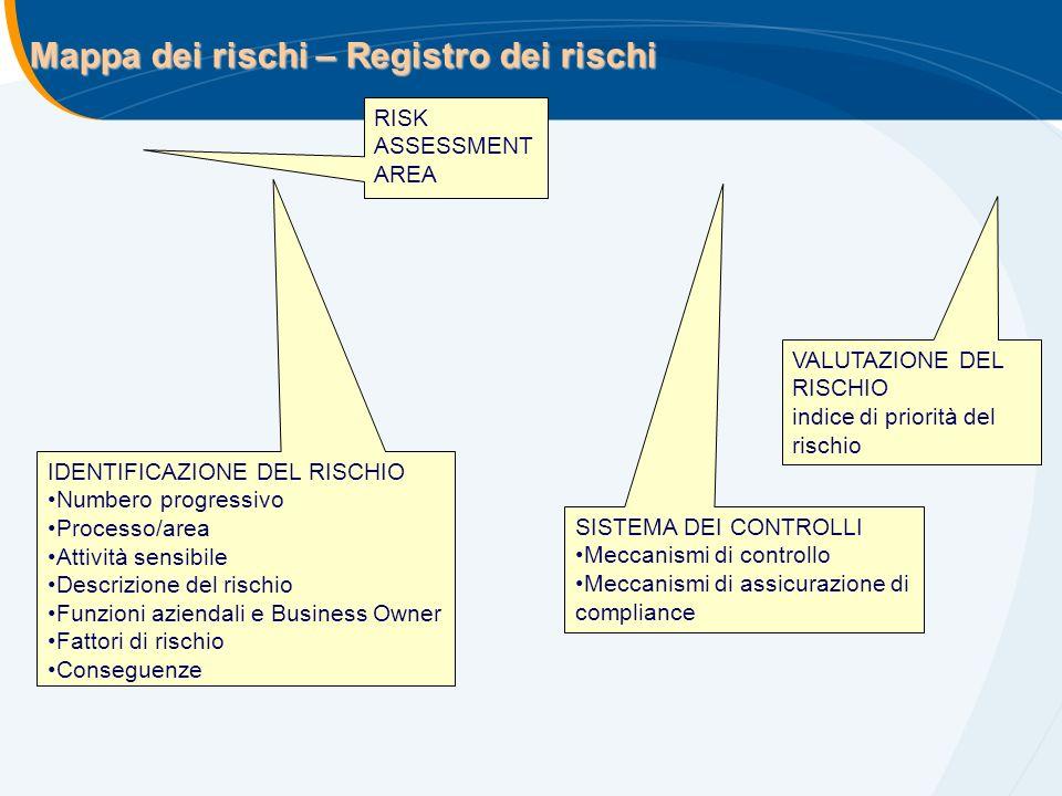 Mappa dei rischi – Registro dei rischi IDENTIFICAZIONE DEL RISCHIO Numbero progressivo Processo/area Attività sensibile Descrizione del rischio Funzio