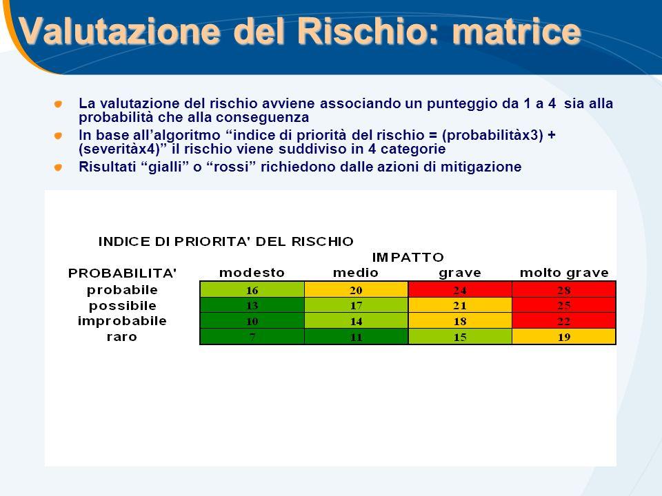 Valutazione del Rischio: matrice La valutazione del rischio avviene associando un punteggio da 1 a 4 sia alla probabilità che alla conseguenza In base allalgoritmo indice di priorità del rischio = (probabilitàx3) + (severitàx4) il rischio viene suddiviso in 4 categorie Risultati gialli o rossi richiedono dalle azioni di mitigazione