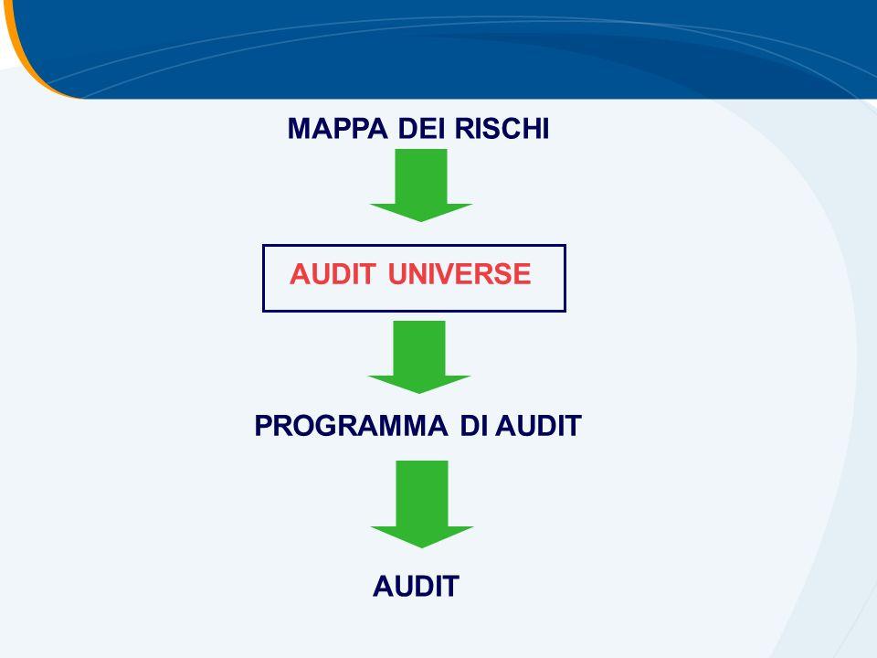 MAPPA DEI RISCHI AUDIT UNIVERSE PROGRAMMA DI AUDIT AUDIT