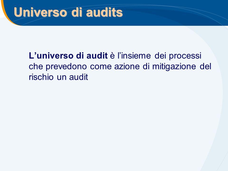 Universo di audits Luniverso di audit è linsieme dei processi che prevedono come azione di mitigazione del rischio un audit
