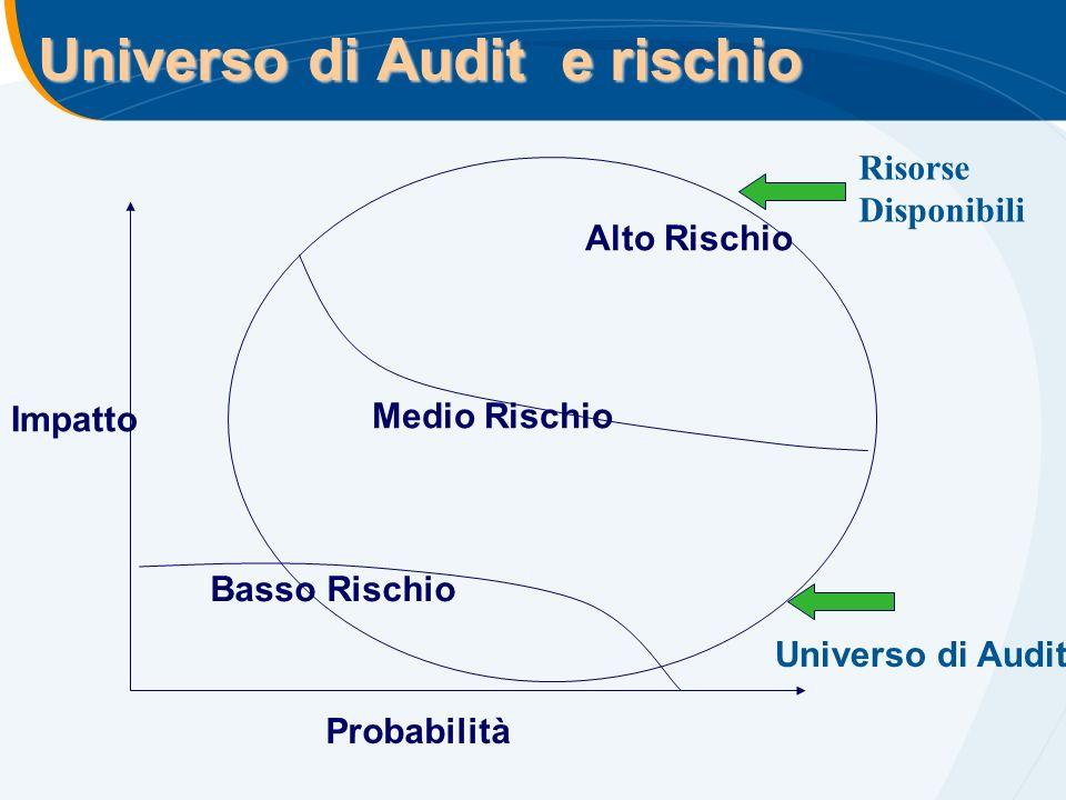Universo di Audit e rischio Probabilità Impatto Basso Rischio Alto Rischio Medio Rischio Risorse Disponibili Universo di Audit