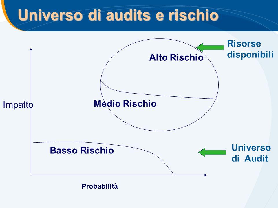 Universo di audits e rischio Probabilità Impatto Basso Rischio Alto Rischio Medio Rischio Universo di Audit Risorse disponibili