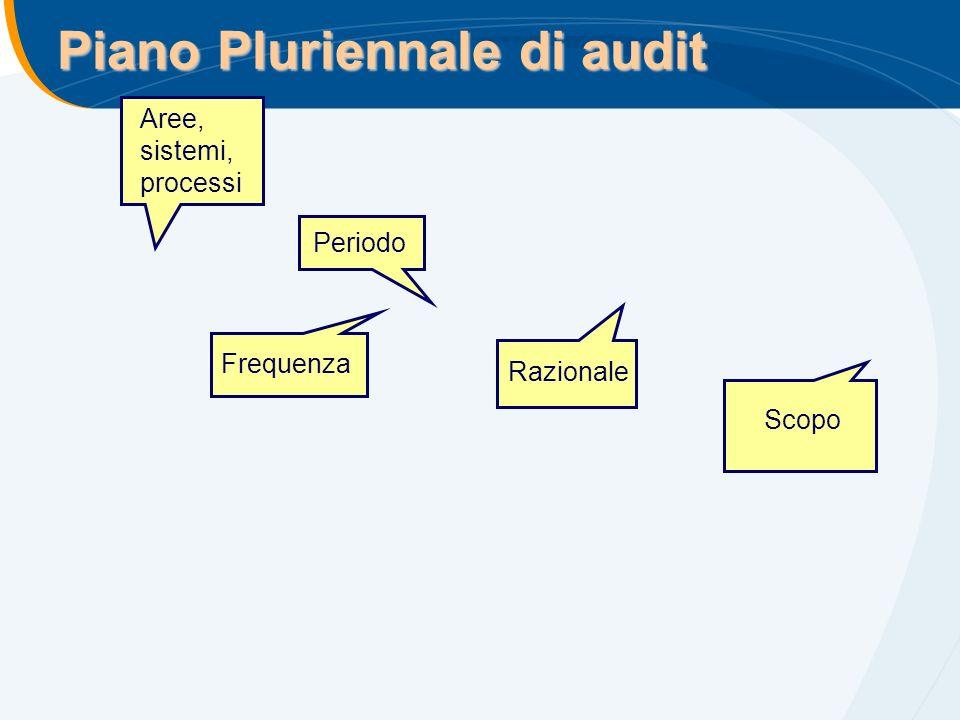 Piano Pluriennale di audit Aree, sistemi, processi Periodo Frequenza Razionale Scopo