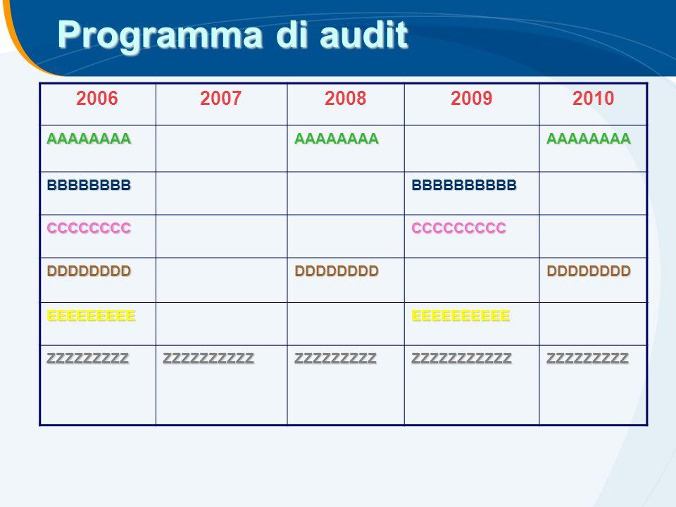 Programma di audit 20062007200820092010 AAAAAAAAAAAAAAAAAAAAAAAA BBBBBBBBBBBBBBBBBB CCCCCCCCCCCCCCCCC DDDDDDDDDDDDDDDDDDDDDDDD EEEEEEEEEEEEEEEEEEE ZZZ