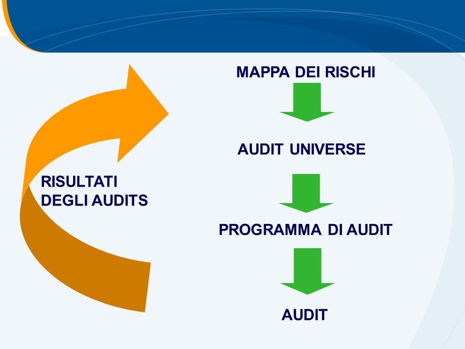 MAPPA DEI RISCHI AUDIT UNIVERSE PROGRAMMA DI AUDIT AUDIT RISULTATI DEGLI AUDITS
