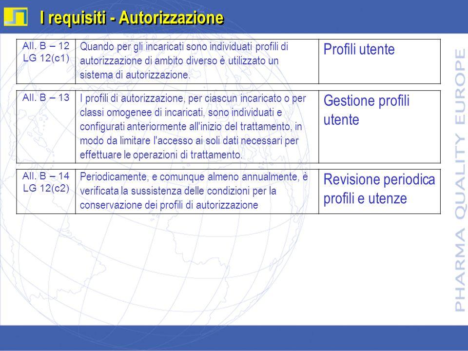 All. B – 12 LG 12(c1) Quando per gli incaricati sono individuati profili di autorizzazione di ambito diverso è utilizzato un sistema di autorizzazione
