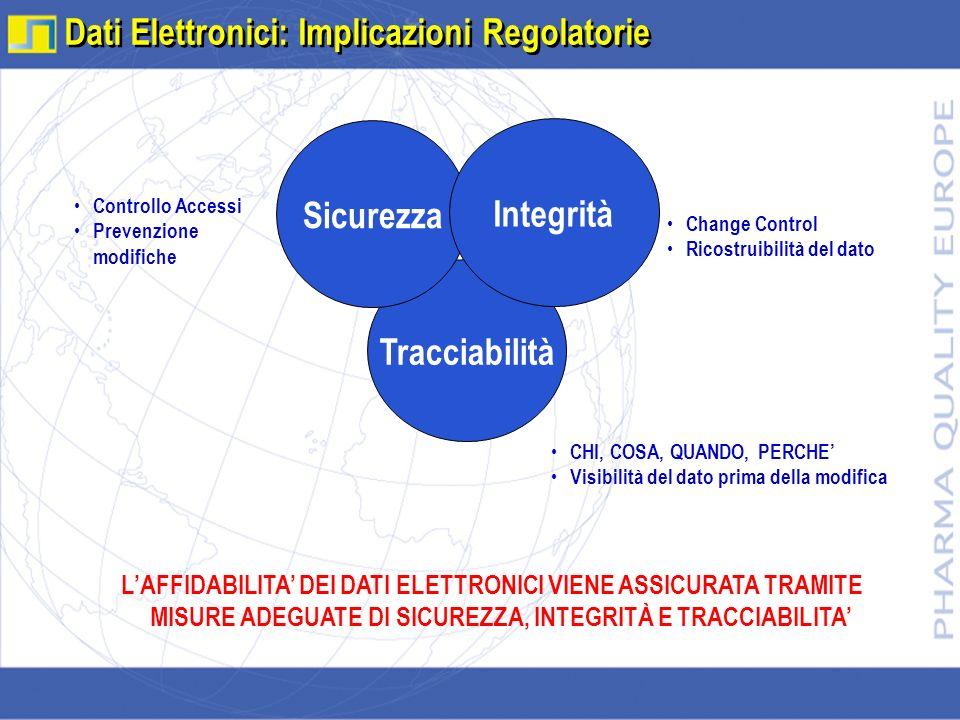 Dati Elettronici: Implicazioni Regolatorie Tracciabilità Sicurezza Integrità Controllo Accessi Prevenzione modifiche Change Control Ricostruibilità de