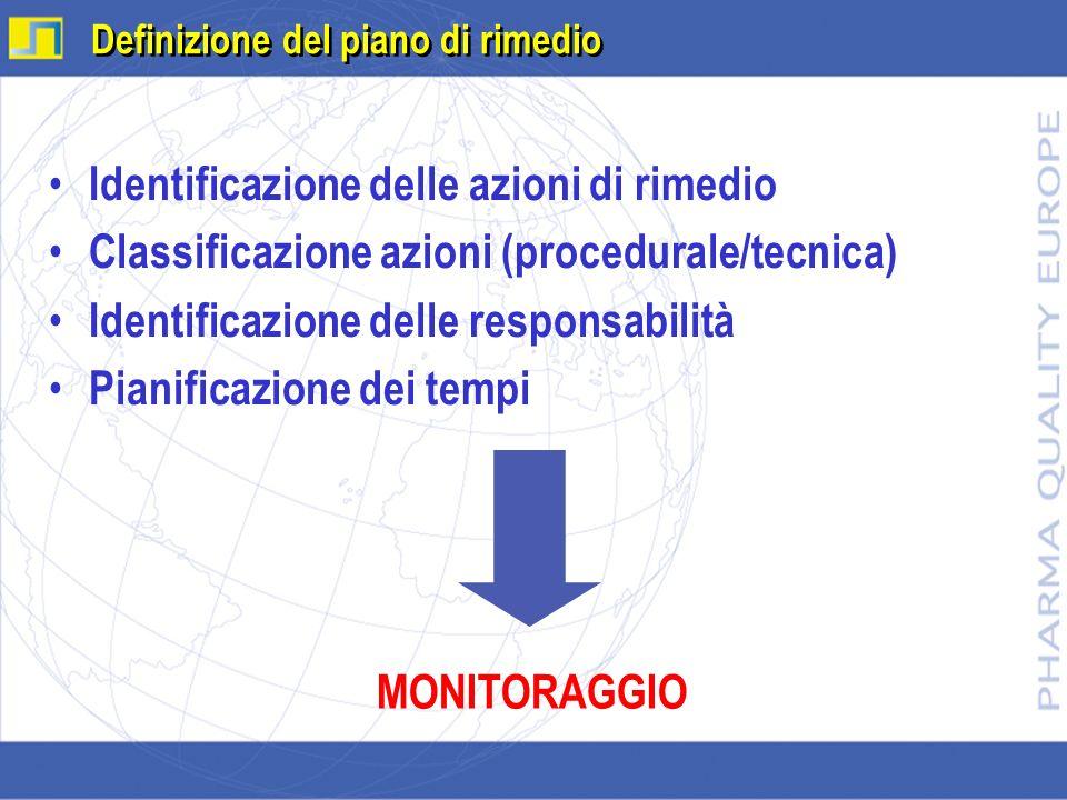 Definizione del piano di rimedio Identificazione delle azioni di rimedio Classificazione azioni (procedurale/tecnica) Identificazione delle responsabi