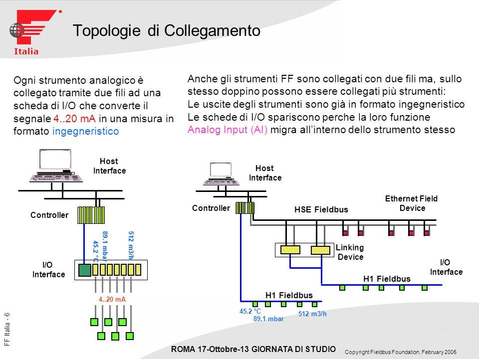 FF Italia - 37 ROMA 17-Ottobre-13 GIORNATA DI STUDIO Copyright Fieldbus Foundation, February 2005 Italia Sommario dei vantaggi Topologia Multidrop, un doppino per più strumenti Più energia per gli strumenti non vincolati dal loop di corrente 4-20 mA.