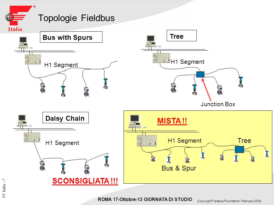 FF Italia - 7 ROMA 17-Ottobre-13 GIORNATA DI STUDIO Copyright Fieldbus Foundation, February 2005 Italia Topologie Fieldbus H1 Segment Bus with Spurs H1 Segment Junction Box Tree H1 Segment SCONSIGLIATA !!.