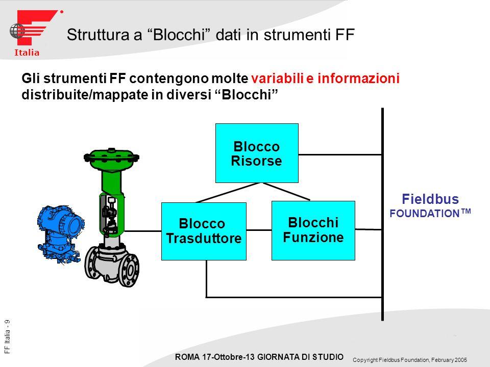 FF Italia - 40 ROMA 17-Ottobre-13 GIORNATA DI STUDIO Copyright Fieldbus Foundation, February 2005 Italia Test comparativi di controllo in campo e tradizionale