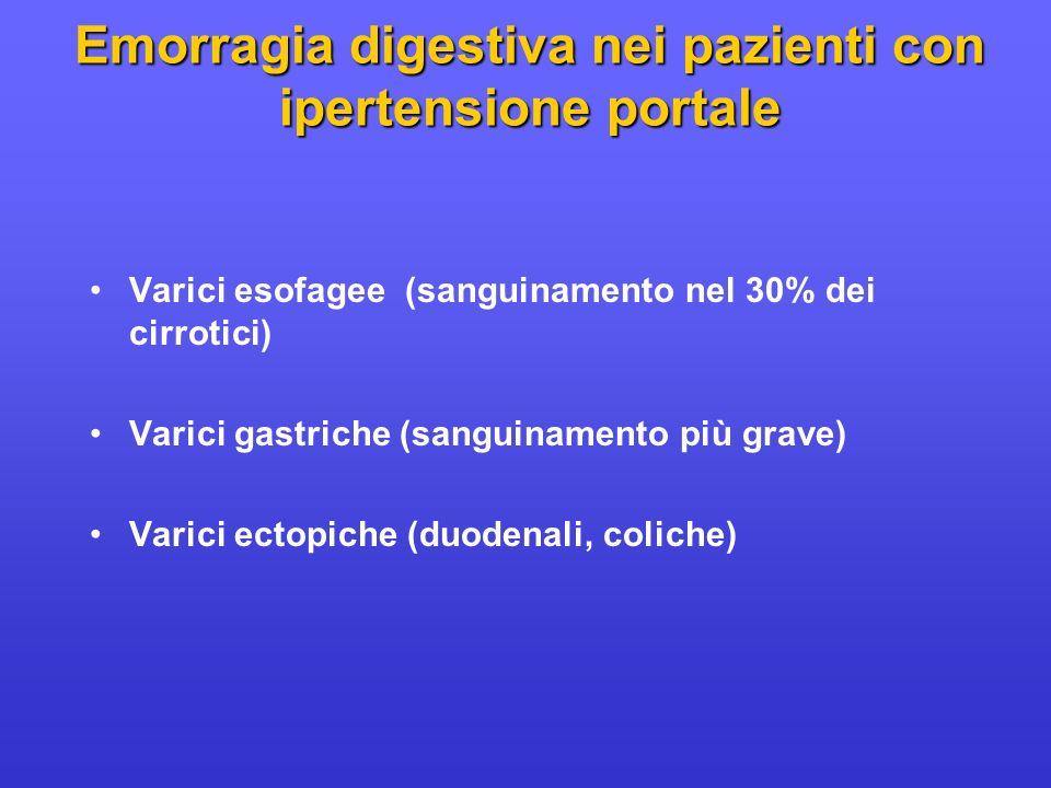 Varici esofagee (sanguinamento nel 30% dei cirrotici) Varici gastriche (sanguinamento più grave) Varici ectopiche (duodenali, coliche) Emorragia diges