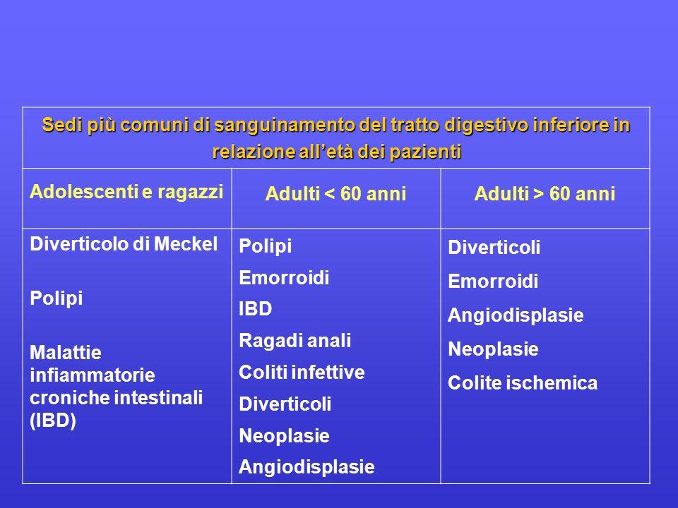 Sedi più comuni di sanguinamento del tratto digestivo inferiore in relazione alletà dei pazienti Adolescenti e ragazzi Adulti < 60 anniAdulti > 60 ann