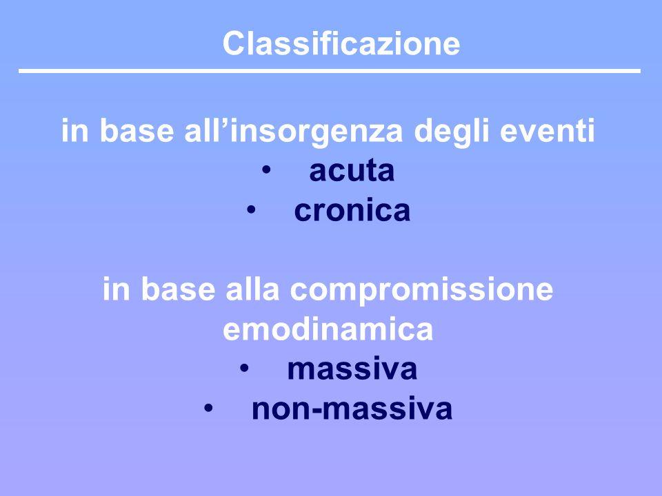Classificazione in base allinsorgenza degli eventi acuta cronica in base alla compromissione emodinamica massiva non-massiva