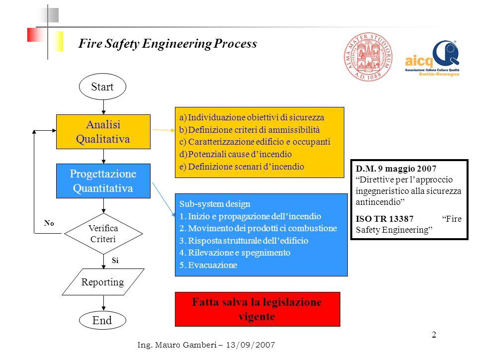2 Analisi Qualitativa Fire Safety Engineering Process Ing. Mauro Gamberi – 13/09/2007 a)Individuazione obiettivi di sicurezza b)Definizione criteri di