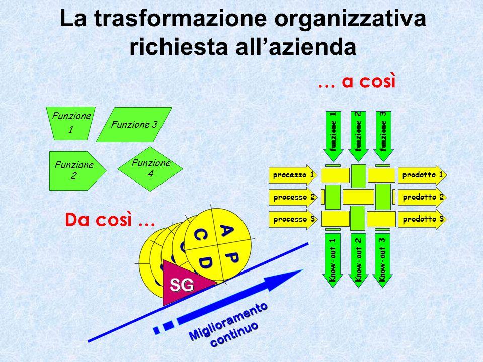 Da così … Funzione 3 Funzione 4 Funzione 2 processo 1 processo 2 processo 3 prodotto 1 prodotto 2 prodotto 3 funzione 1funzione 2funzione 3 Know-out 1 … a così Funzione 1 La trasformazione organizzativa richiesta allazienda Know-out 2 Know-out 3