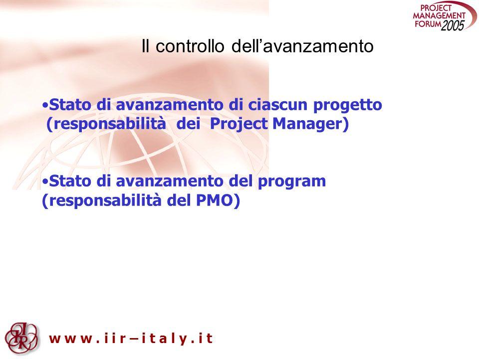 w w w. i i r – i t a l y. i t Il controllo dellavanzamento Stato di avanzamento di ciascun progetto (responsabilità dei Project Manager) Stato di avan
