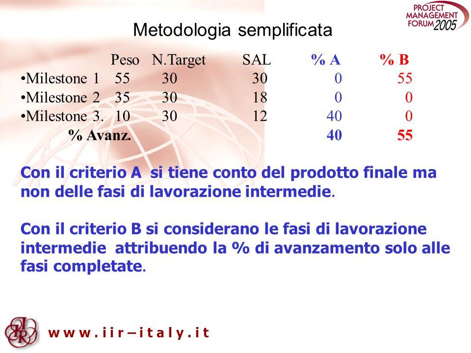 w w w. i i r – i t a l y. i t Metodologia semplificata Peso N.Target SAL % A % B Milestone 15530 30 055 Milestone 23530 18 0 0 Milestone 3.1030 12 40