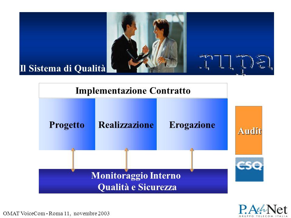 OMAT VoiceCom - Roma 11, novembre 2003 ProgettoRealizzazione Erogazione Monitoraggio Interno Qualità e Sicurezza Implementazione Contratto Audit Audit Il Sistema di Qualità