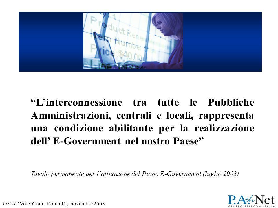 OMAT VoiceCom - Roma 11, novembre 2003 COOPERAZIONE tra PA su RUPA Servizio Interdominio Imprese ASP nazionali PAC CG-I ASPterritoriali Comune ISP Subnetworks Regione Comune Service Network RUPA