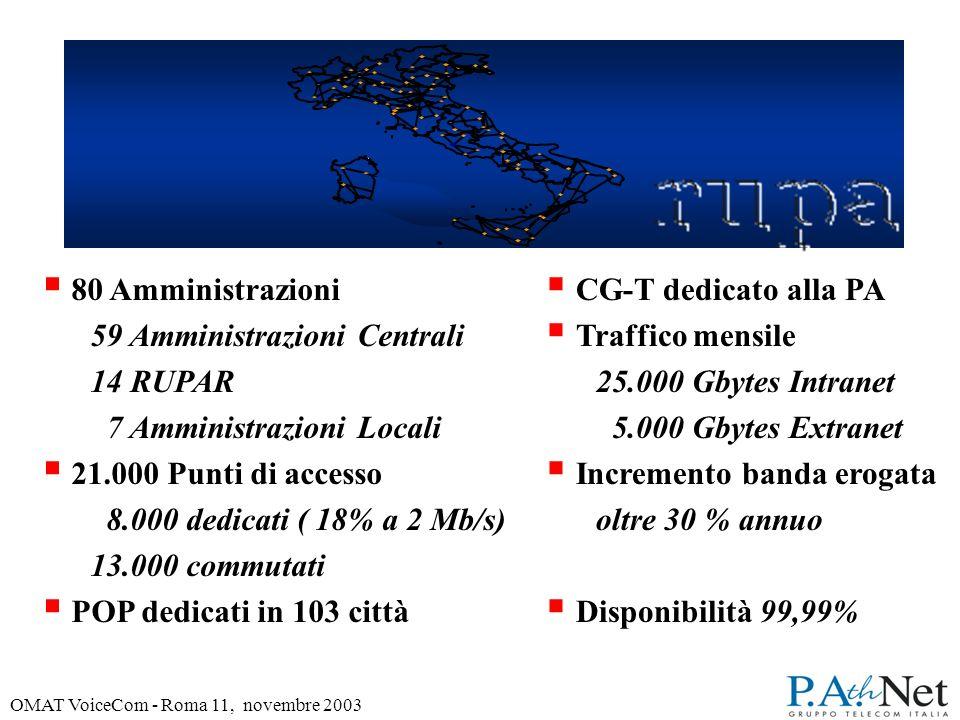 OMAT VoiceCom - Roma 11, novembre 2003 T 80 Amministrazioni 59 Amministrazioni Centrali 14 RUPAR 7 Amministrazioni Locali 21.000 Punti di accesso 8.000 dedicati ( 18% a 2 Mb/s) 13.000 commutati POP dedicati in 103 città CG-T dedicato alla PA Traffico mensile 25.000 Gbytes Intranet 5.000 Gbytes Extranet Incremento banda erogata oltre 30 % annuo Disponibilità 99,99%