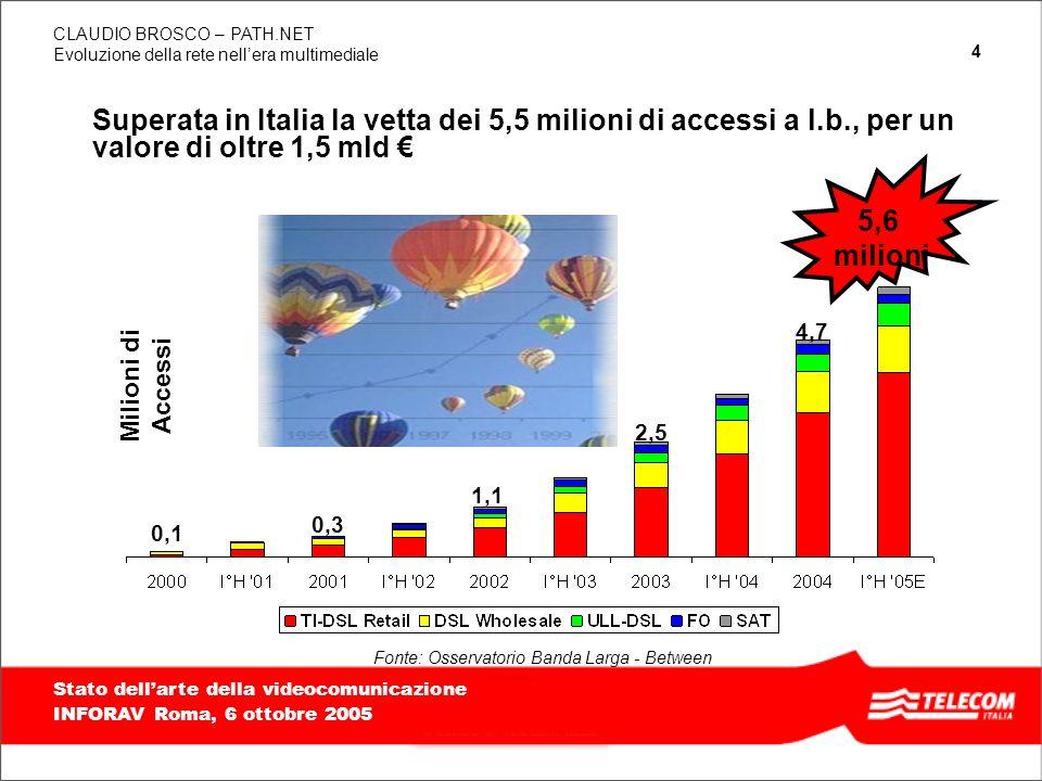 25 TITOLO PRESENTAZIONE, ALLINEATO IN BASSO E A DESTRA, MASSIMO 2 RIGHE Evoluzione della rete nellera multimediale CLAUDIO BROSCO – PATH.NET Stato dellarte della videocomunicazione INFORAV Roma, 6 ottobre 2005 T.I.