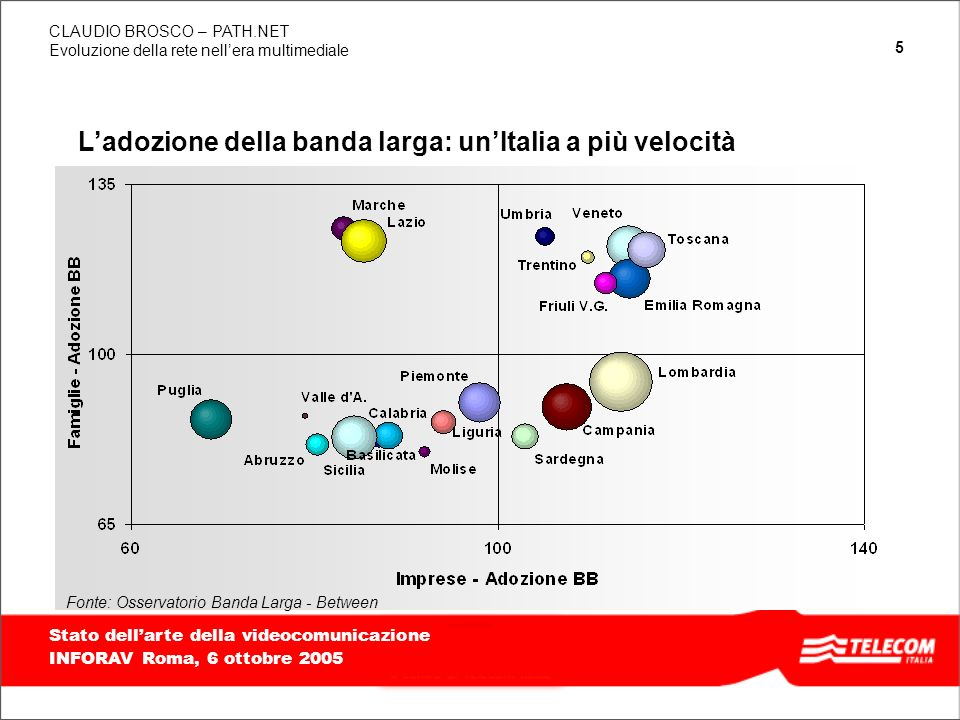16 TITOLO PRESENTAZIONE, ALLINEATO IN BASSO E A DESTRA, MASSIMO 2 RIGHE Evoluzione della rete nellera multimediale CLAUDIO BROSCO – PATH.NET Stato dellarte della videocomunicazione INFORAV Roma, 6 ottobre 2005 Improving Transmission Quality 0 20 40 60 80 100 200220032004 Percentage of total trasmission capacity PDHSDH Telecom Italia Network Capacity +6% +24% 30,0 33,0 36,0 39,0 20022003 2004 Million lines 1,4 1,8 2,2 2,6 Terabit/s Voice + data access End-to-end transmission capacity Improving Network capacity