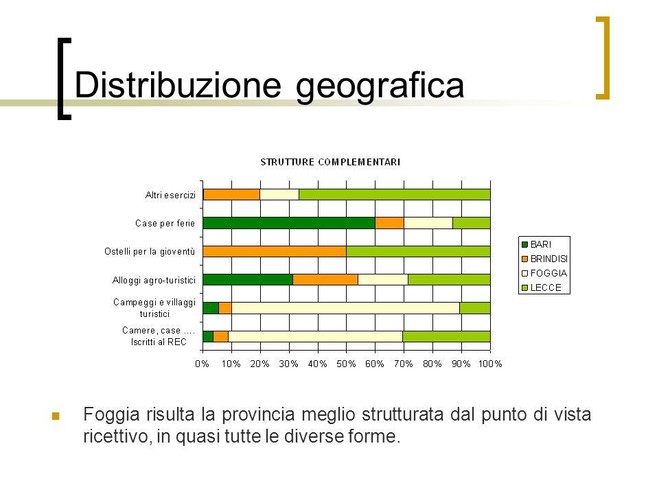 Foggia risulta la provincia meglio strutturata dal punto di vista ricettivo, in quasi tutte le diverse forme.