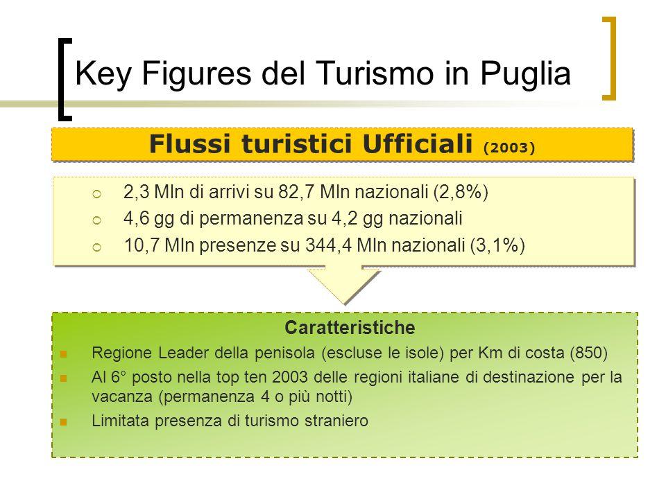Key Figures del Turismo in Puglia 2,3 Mln di arrivi su 82,7 Mln nazionali (2,8%) 4,6 gg di permanenza su 4,2 gg nazionali 10,7 Mln presenze su 344,4 M