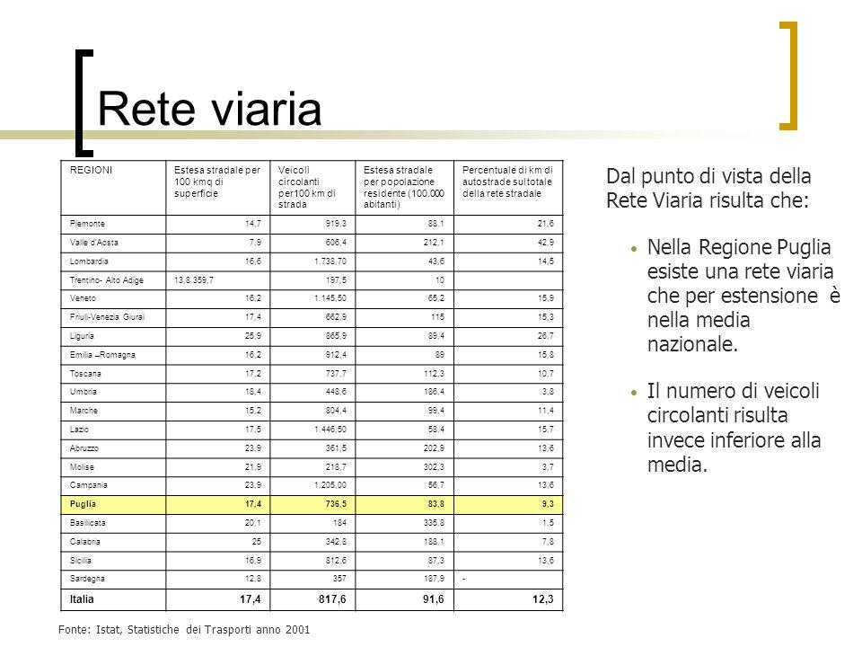 Rete viaria Dal punto di vista della Rete Viaria risulta che: Nella Regione Puglia esiste una rete viaria che per estensione è nella media nazionale.