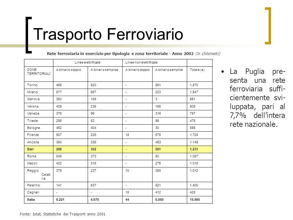 Trasporto Ferroviario Linee elettrificateLinee non elettrificate ZONE TERRITORIALI A binario doppioA binario sempliceA binario doppioA binario semplic