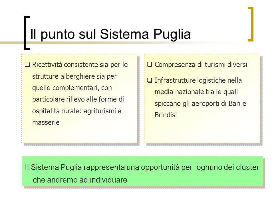 Il punto sul Sistema Puglia Ricettività consistente sia per le strutture alberghiere sia per quelle complementari, con particolare rilievo alle forme