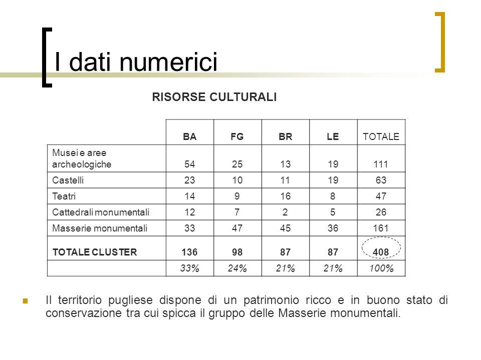 I dati numerici Il territorio pugliese dispone di un patrimonio ricco e in buono stato di conservazione tra cui spicca il gruppo delle Masserie monume
