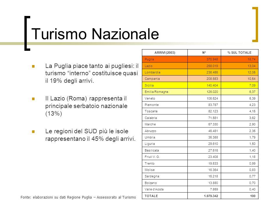 Turismo Nazionale La Puglia piace tanto ai pugliesi: il turismo interno costituisce quasi il 19% degli arrivi. Il Lazio (Roma) rappresenta il principa