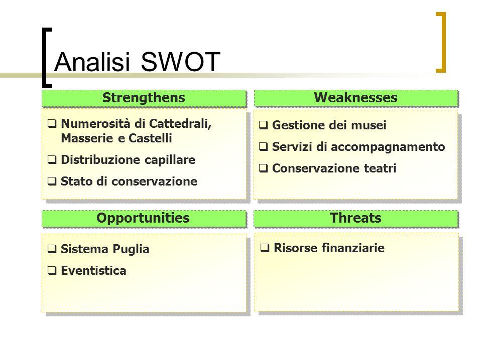 Numerosità di Cattedrali, Masserie e Castelli Distribuzione capillare Stato di conservazione Numerosità di Cattedrali, Masserie e Castelli Distribuzio