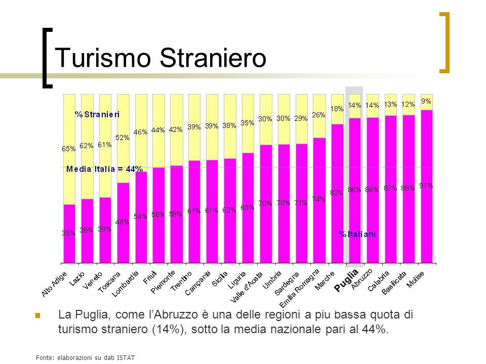 Turismo Straniero Fonte: elaborazioni su dati ISTAT La Puglia, come lAbruzzo è una delle regioni a più bassa quota di turismo straniero (14%), sotto l
