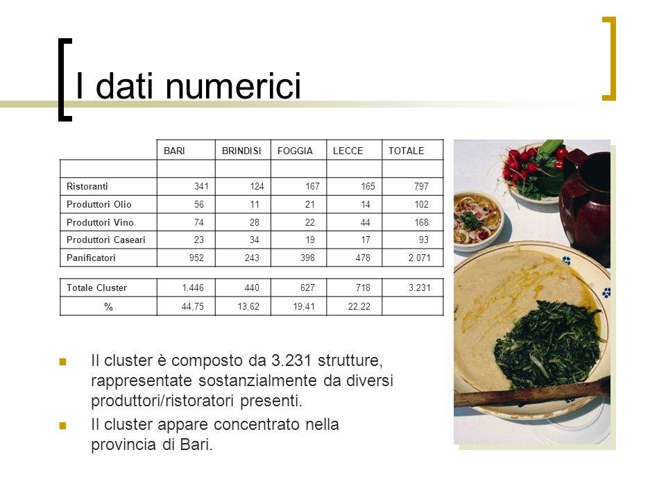 I dati numerici Il cluster è composto da 3.231 strutture, rappresentate sostanzialmente da diversi produttori/ristoratori presenti. Il cluster appare