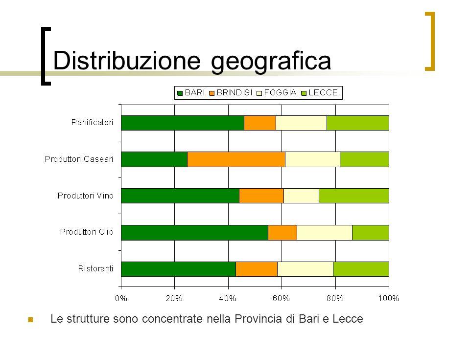 Le strutture sono concentrate nella Provincia di Bari e Lecce Distribuzione geografica