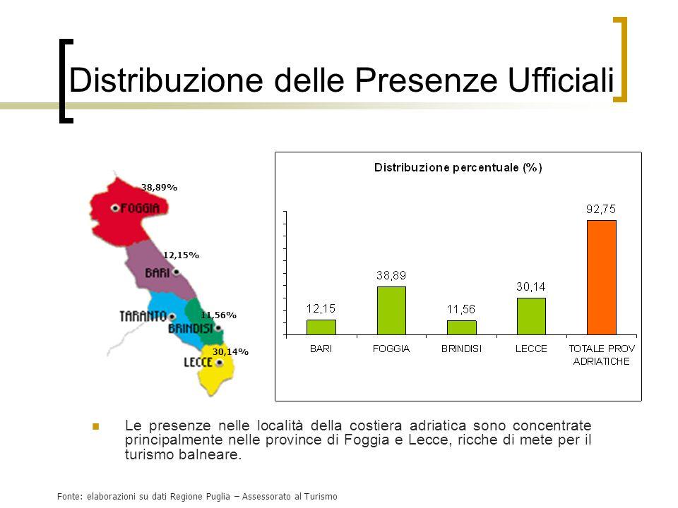 Distribuzione delle Presenze Ufficiali Le presenze nelle località della costiera adriatica sono concentrate principalmente nelle province di Foggia e